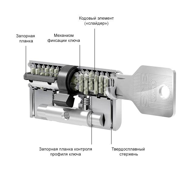 evva 3ks схема цилиндра Стальная Линия
