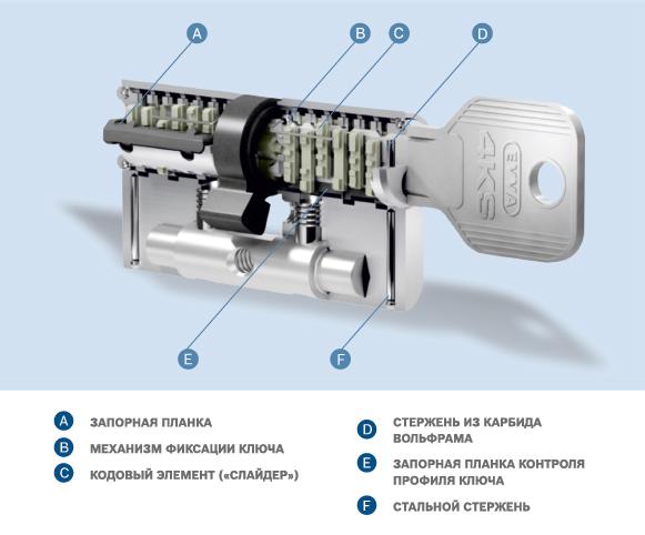 evva 4KS схема цидиндра стальная линия