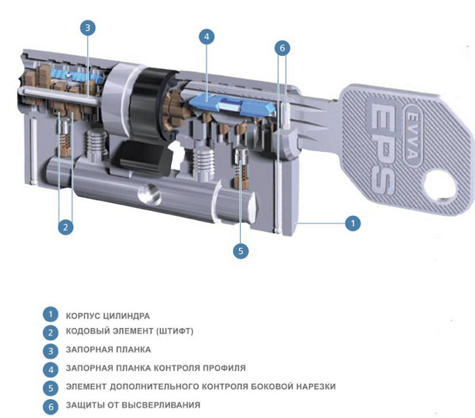 evva eps схема цилиндра стальная линия