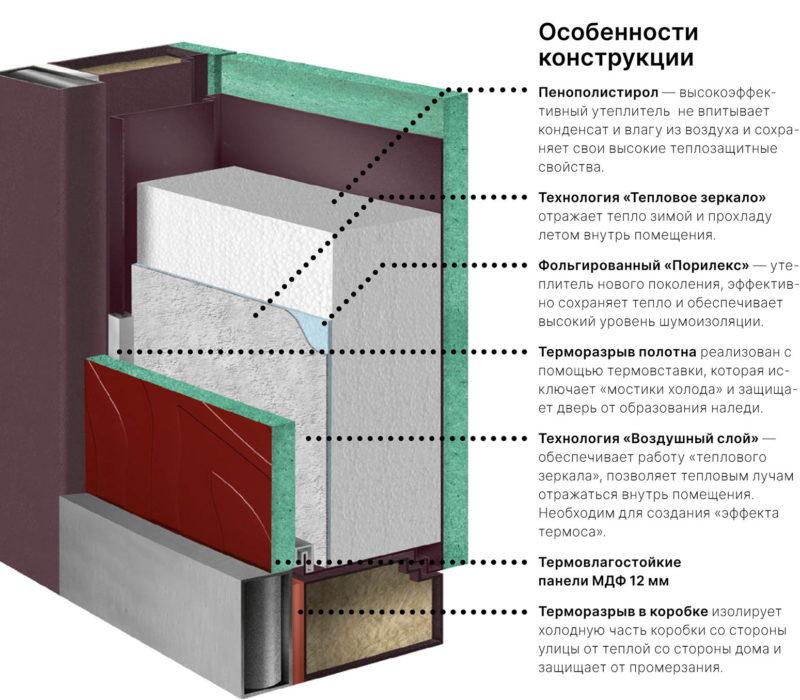 схема уличной двери с терморазрывом 92 серия стальная линия