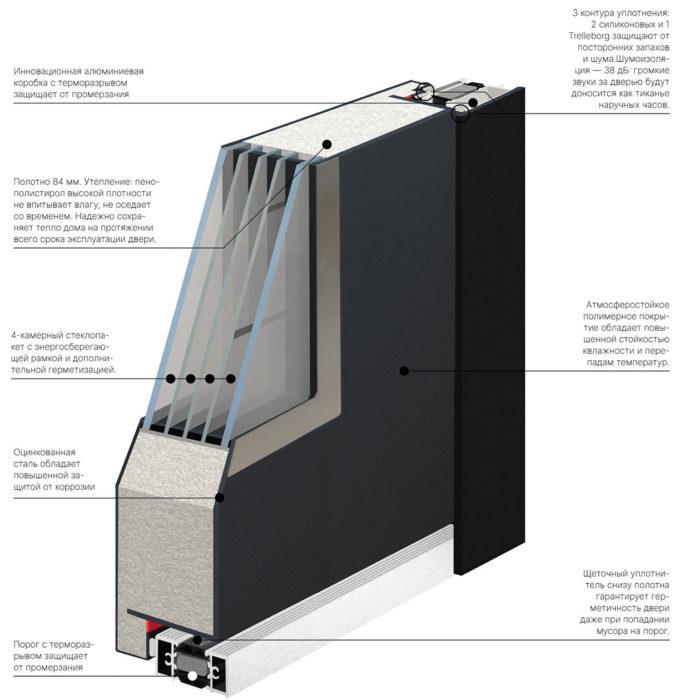 Схема входной уличной двери с алюминиевой коробкой Хаски Pro от Стальная линия