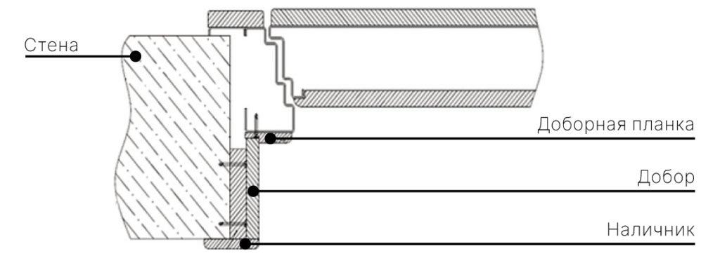 схема установки откосов для дверей стальная линия